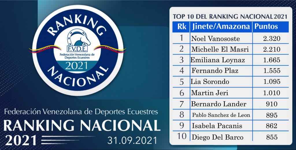 Diseño Ranking 31.09.21